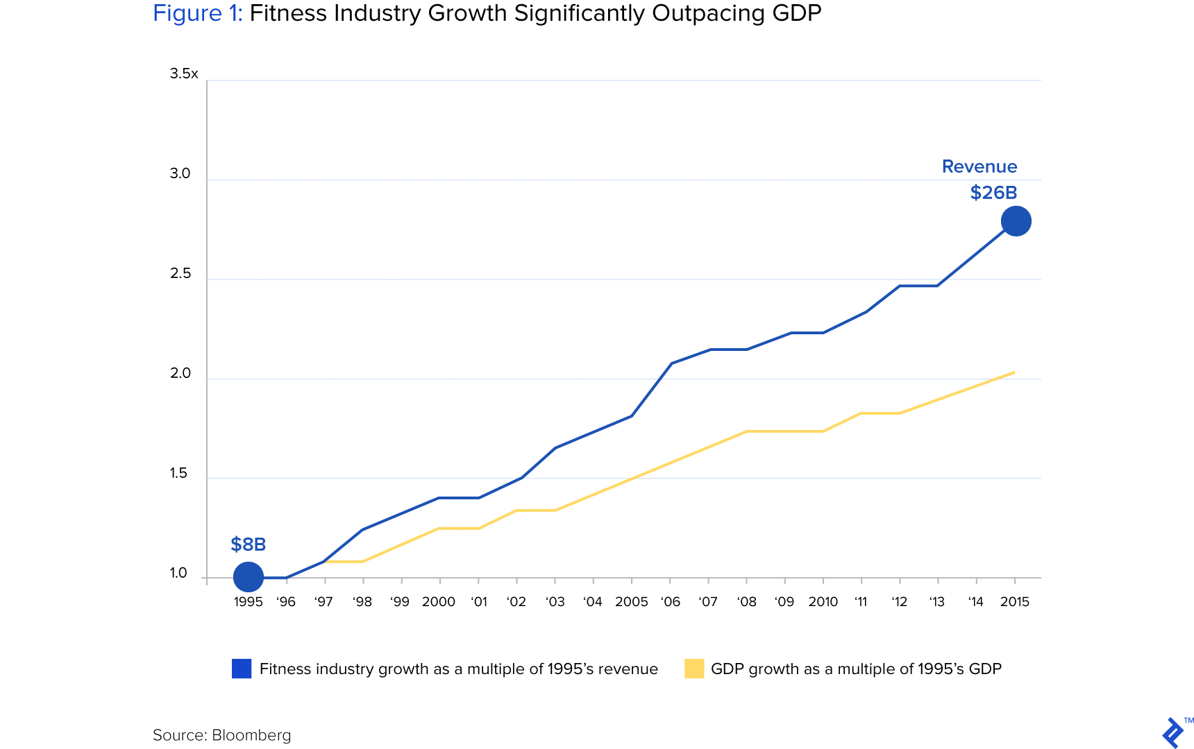 Figure 1: Fitness Industry Growth Significantly Outpacing GDP