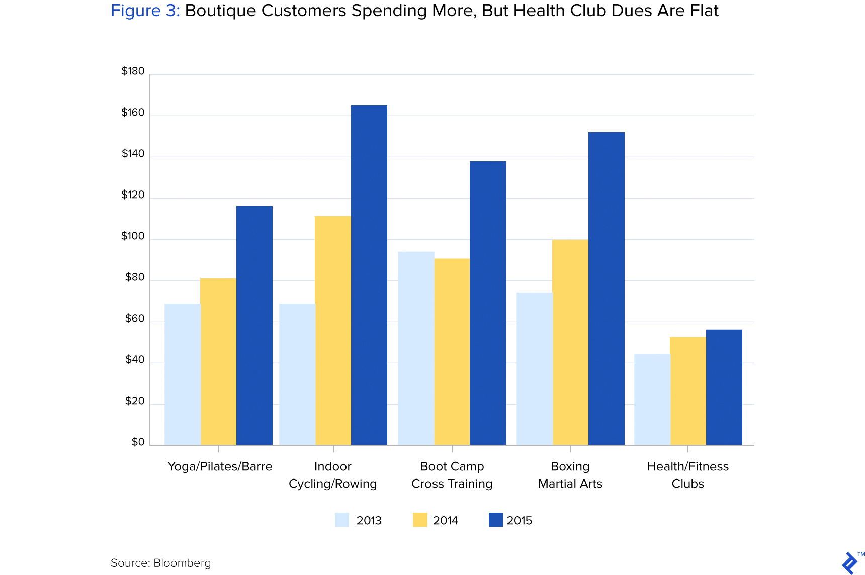 Figure 3: Boutique Customers Spending More, but Health Club Dues Are Flat