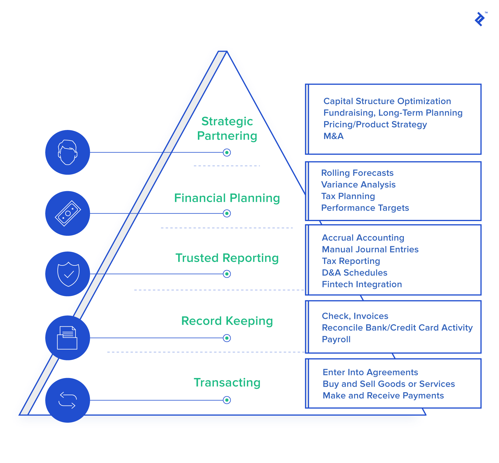 Image representing Brown's financial hierarchy of needs