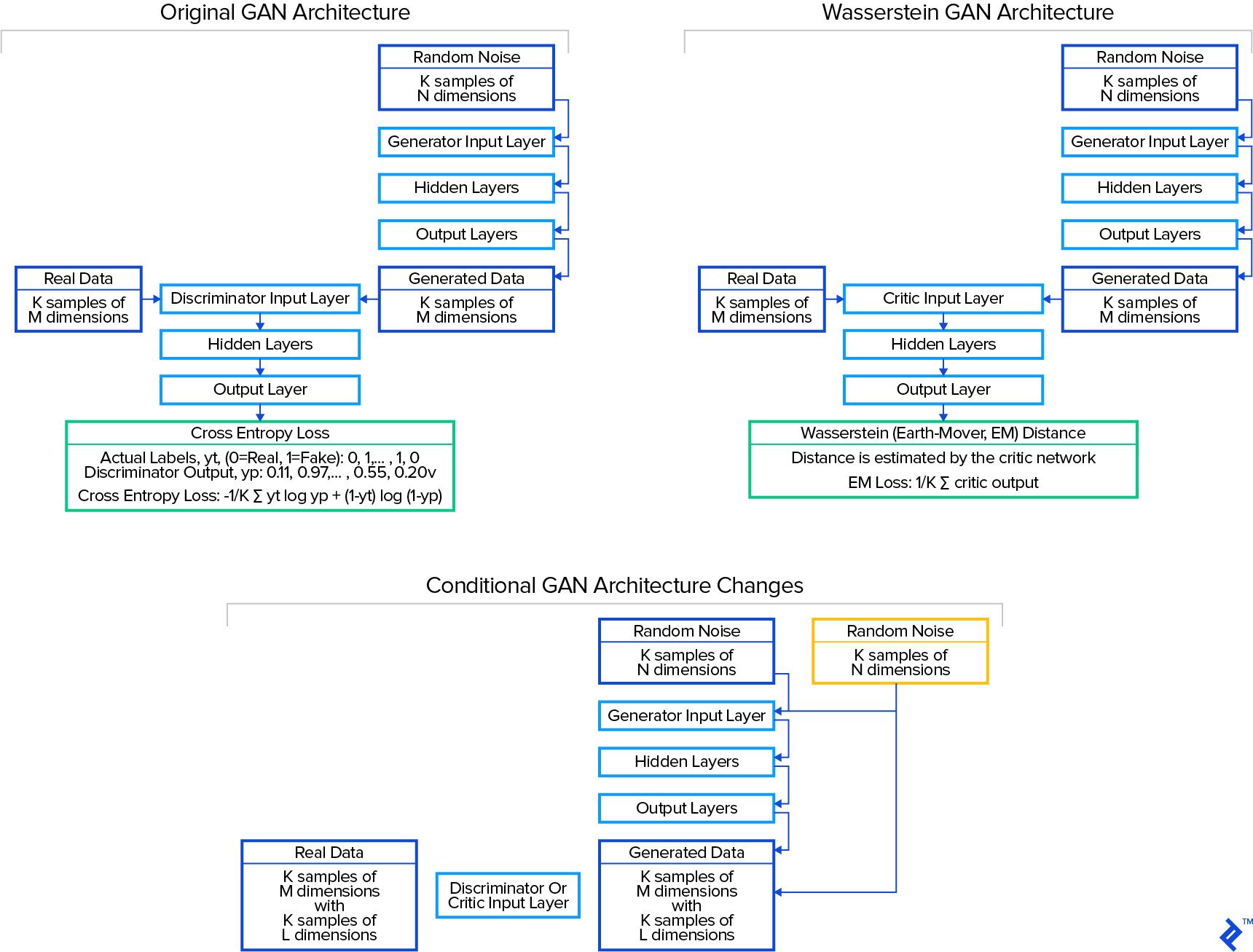 GAN architectures