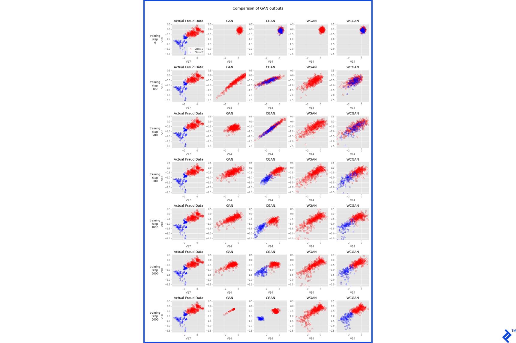 GAN output comparison