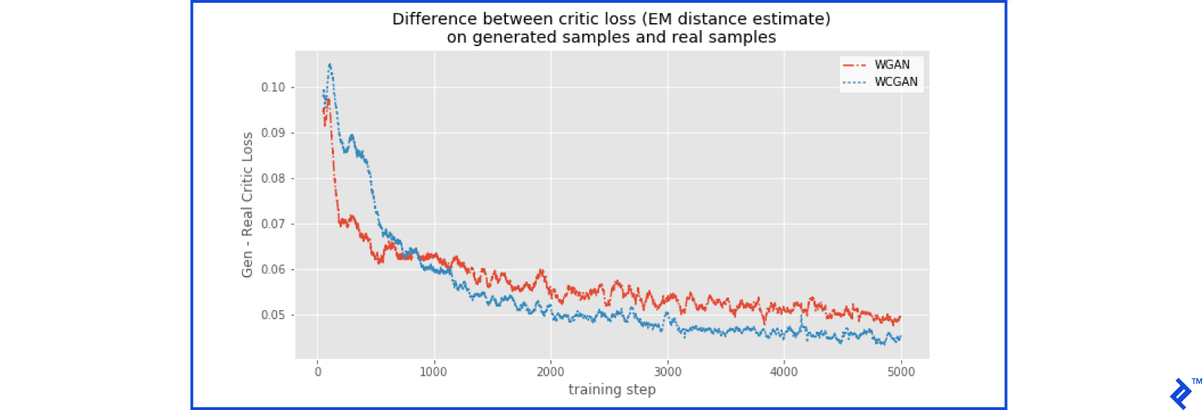 EM distance estimation