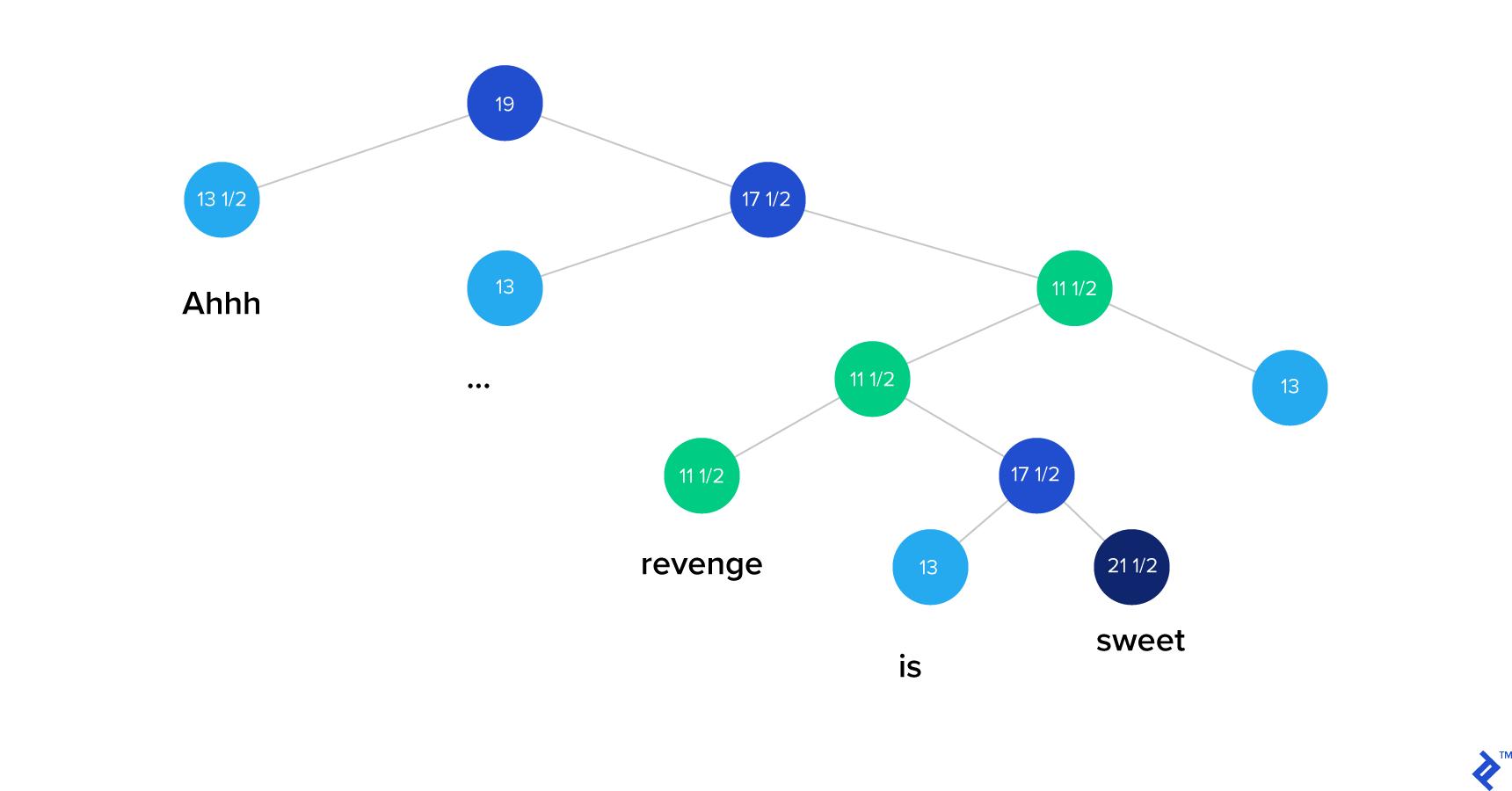 RNTN on a sentence