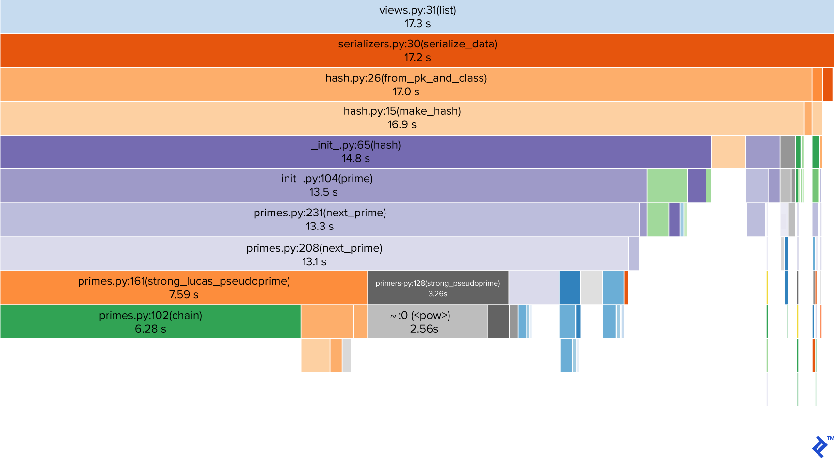 Image of profiling results