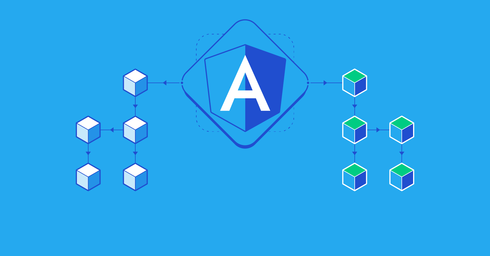 Angular Change Detection and the OnPush Strategy