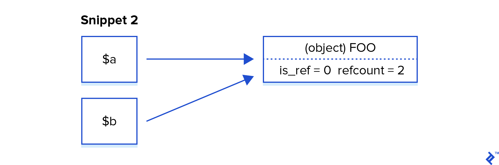 Object references in PHP memory