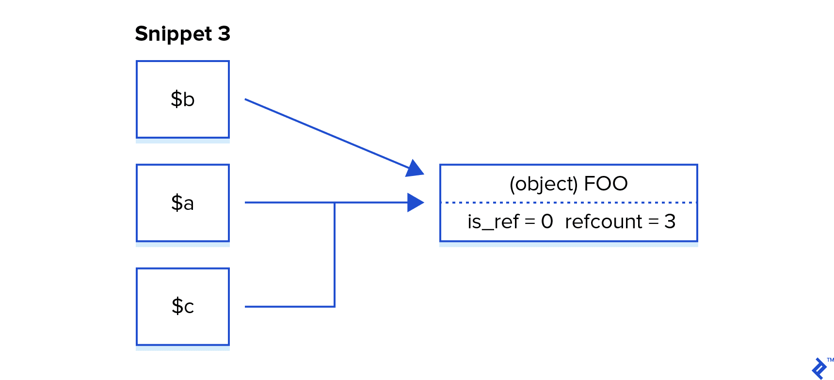 Diagram of variables and their aliases