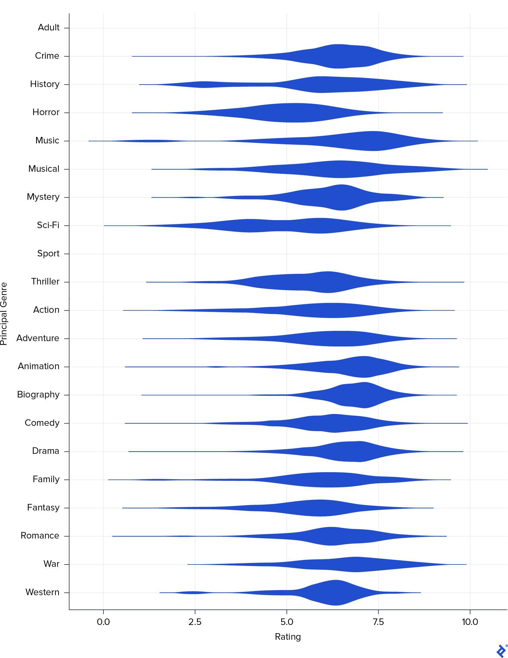 A violin plot showing the rating distribution for each genre.