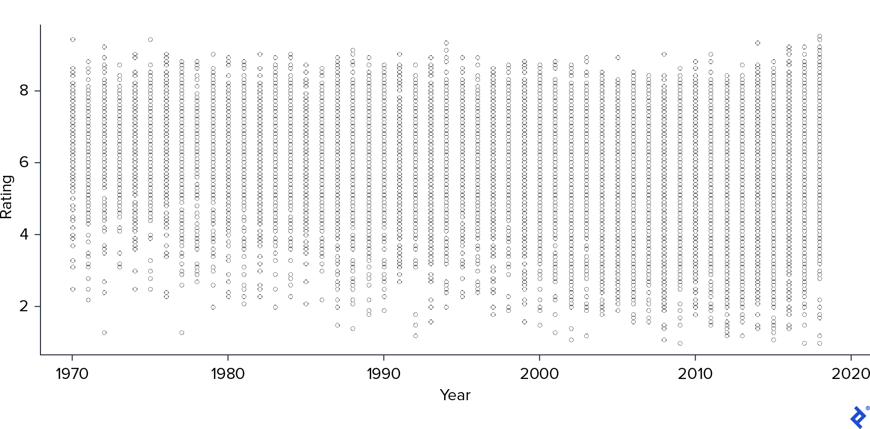 A scatter plot of rating and years.