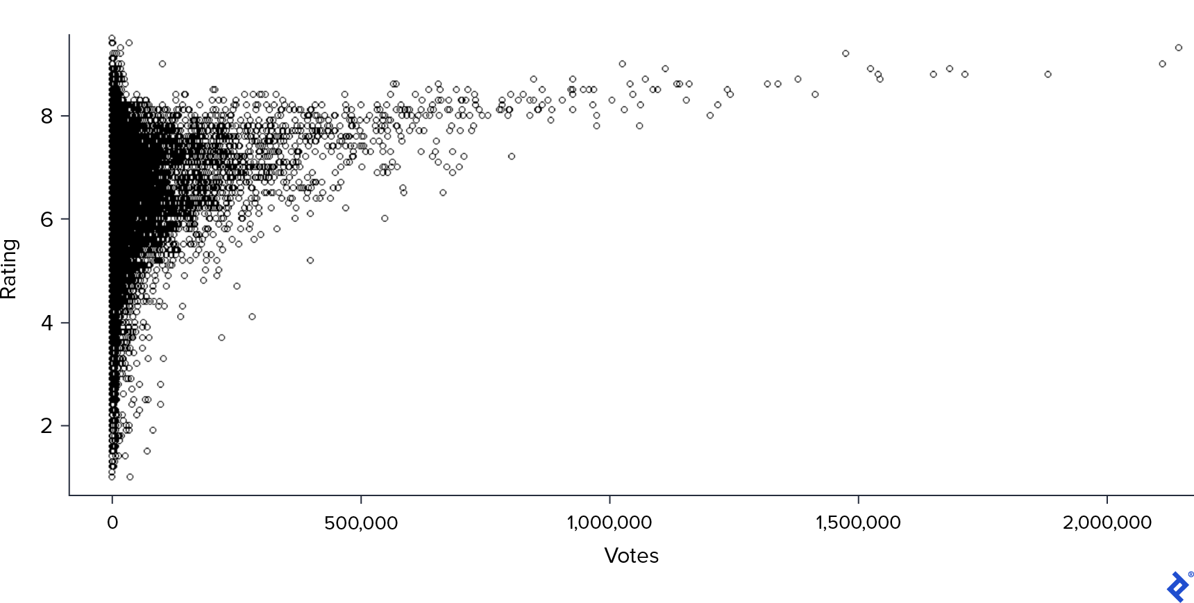 A scatter plot of ratings and votes.
