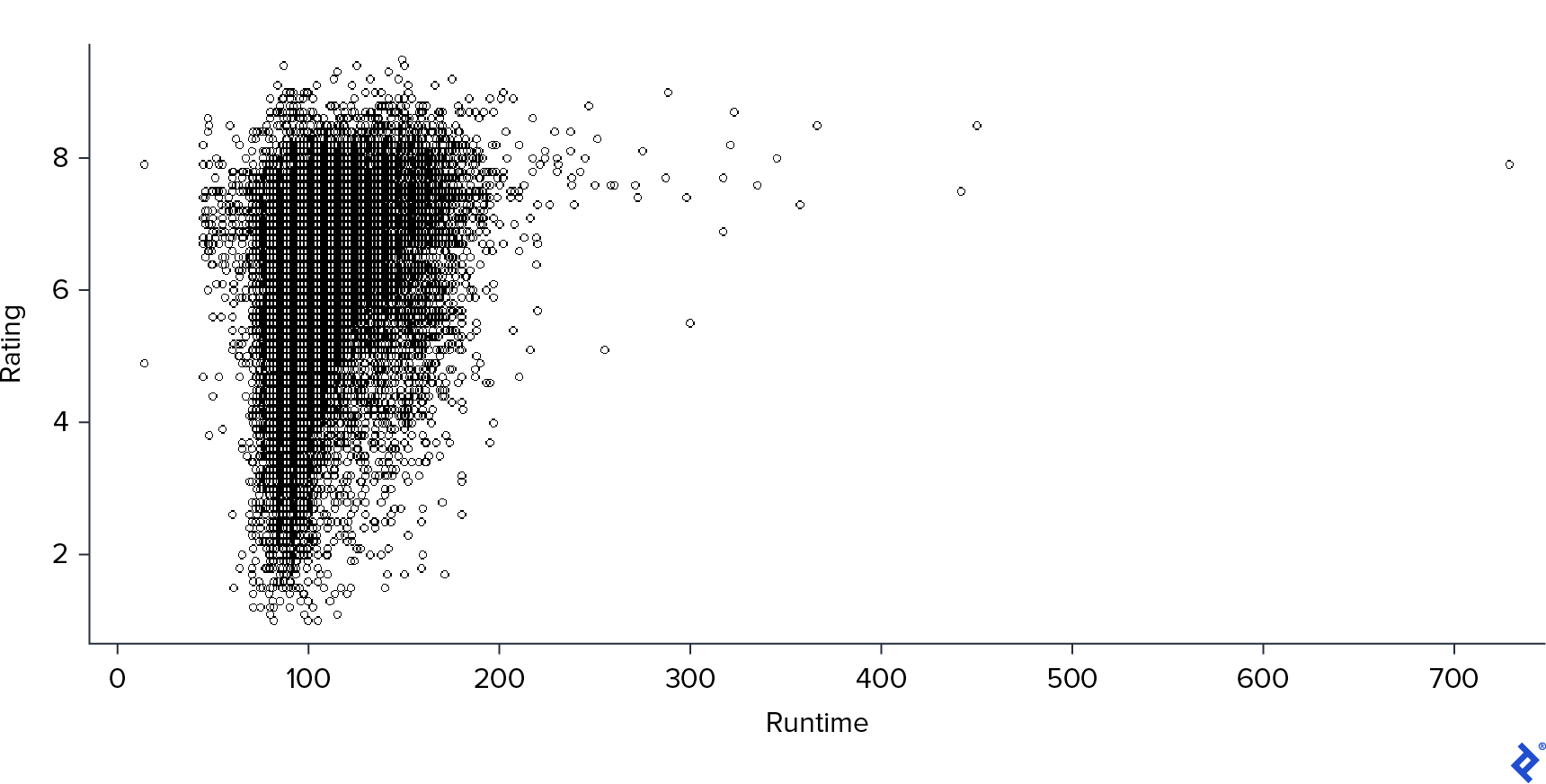 A scatter plot between rating and runtime.