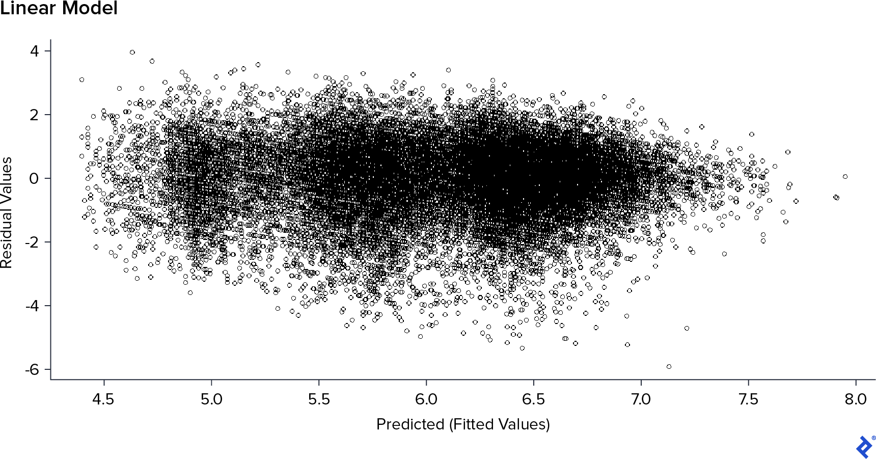 Residual vs. predicted values scatterplot when the Votes field is removed.