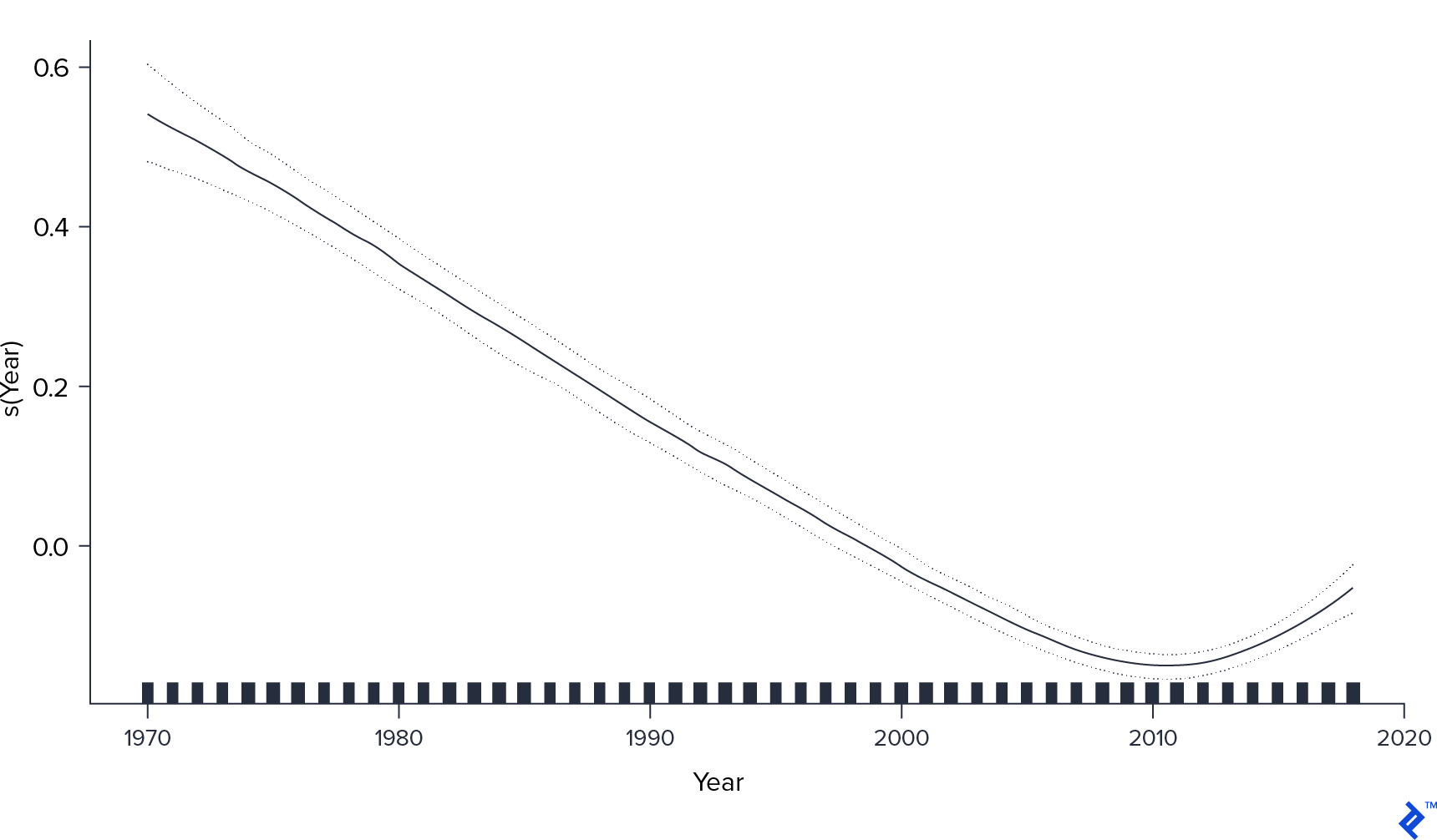 A graph of Year vs. s(Year) using the generalized additive model. The s(Year) value follows a curve starting up near 0.6 for 1970, bottoming out below 0 at 2010, and increasing to near 0 again by 2019.