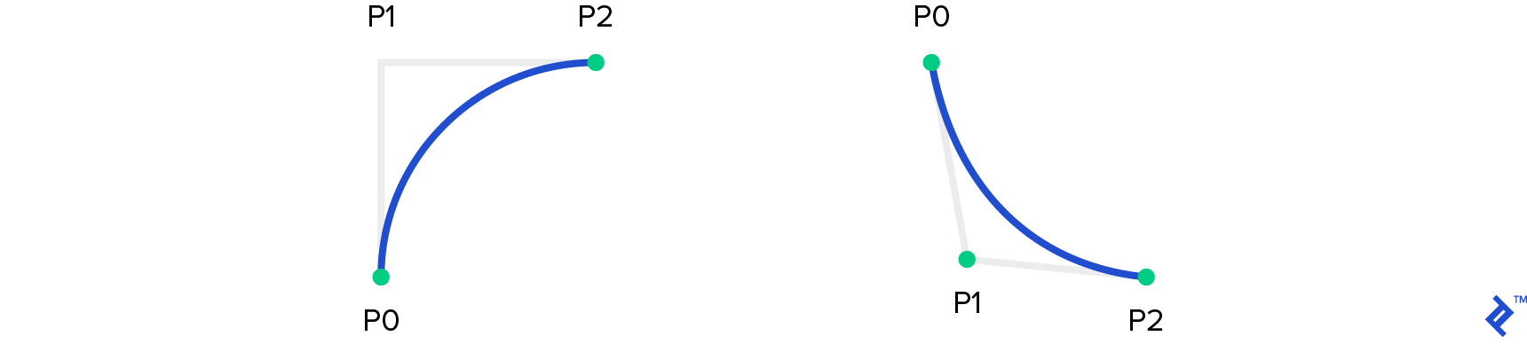 Quadratic Bezier curves
