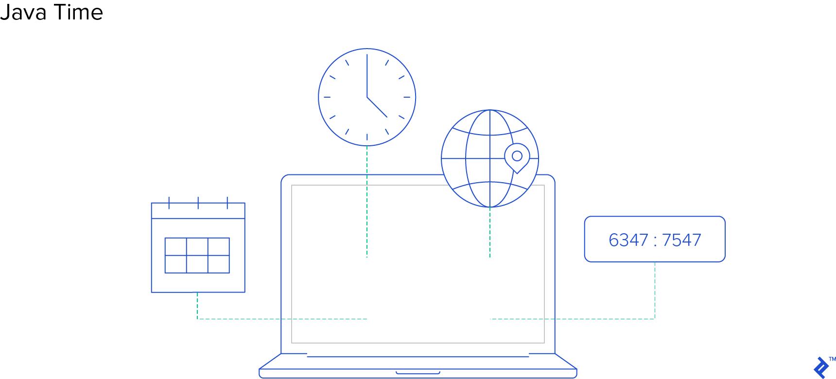 JAVA 8 TIME API