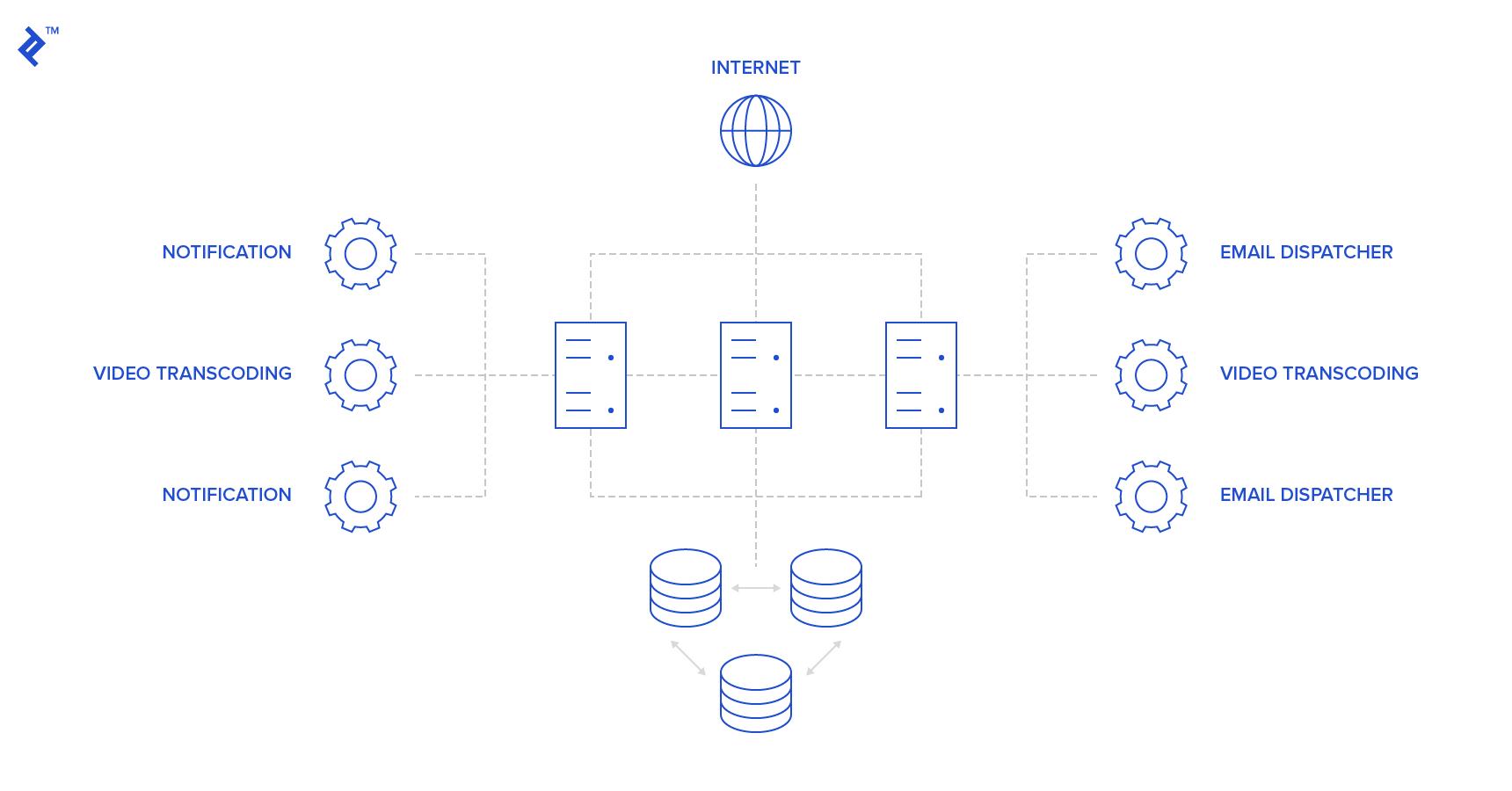 web and microsoft stack