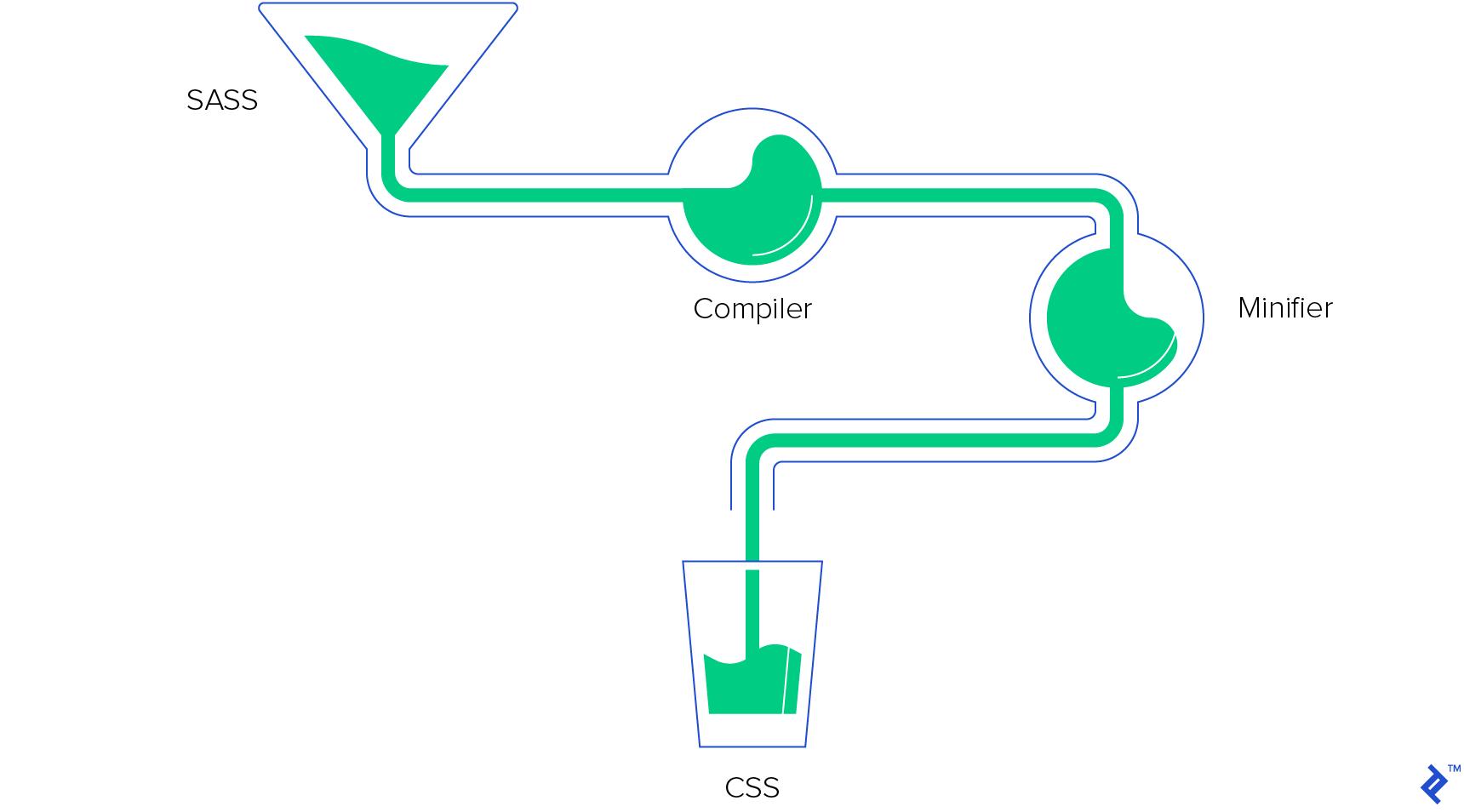 gulp process automation implementation