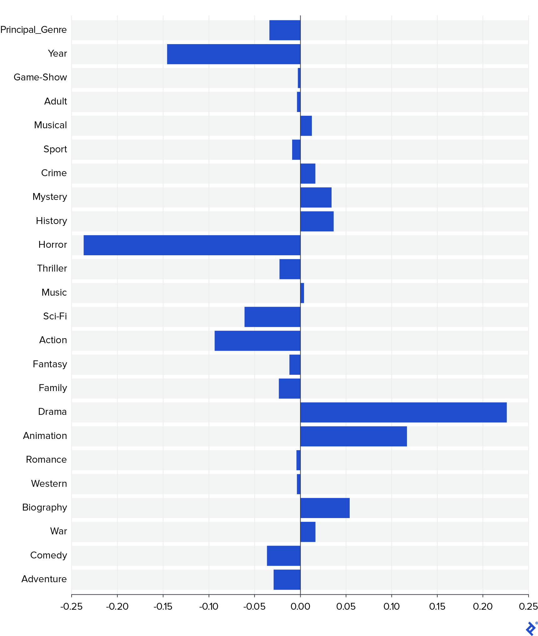 A bar graph of linear model weights ranging from nearly -0.25 for Horror to nearly 0.25 for Drama.