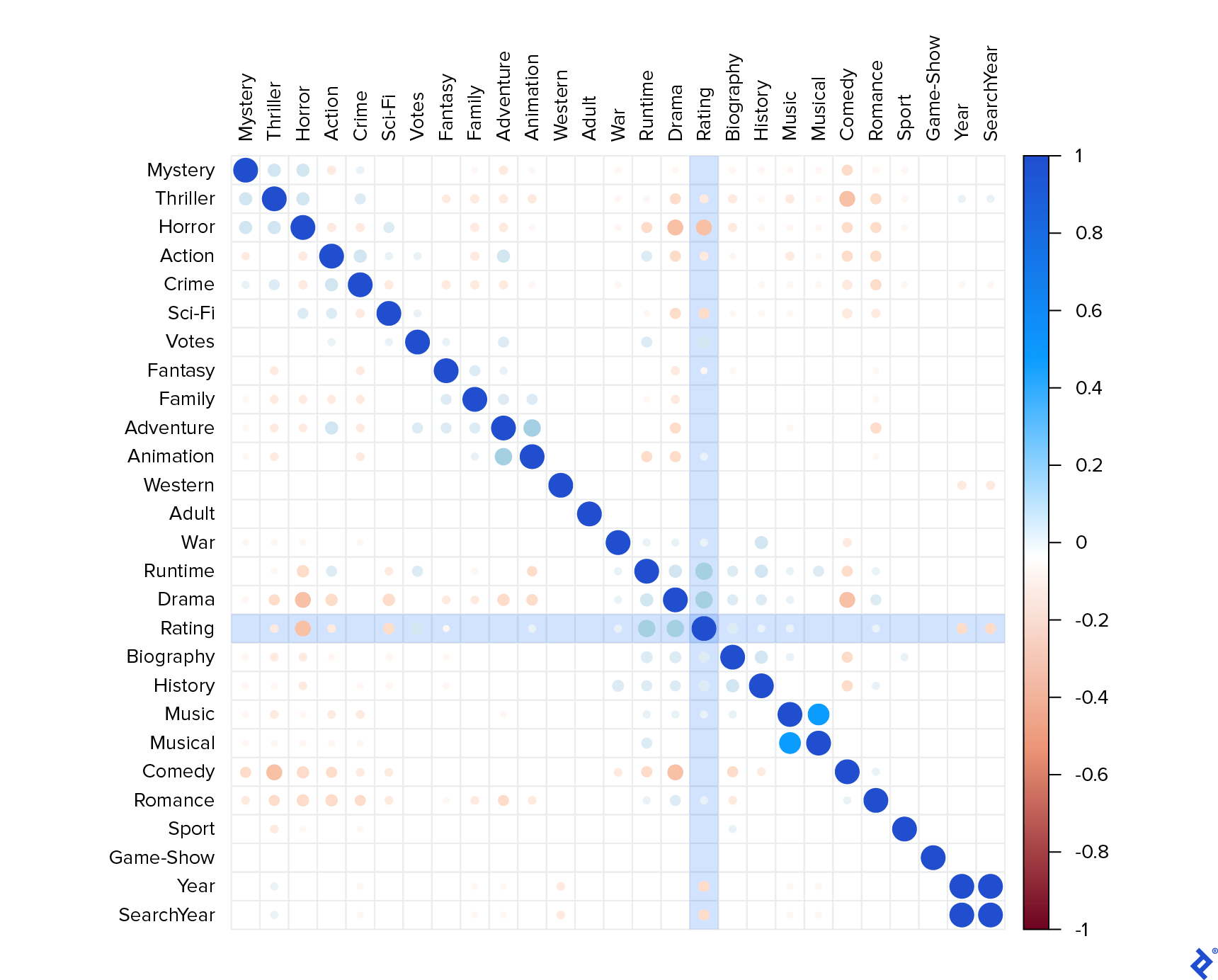 A correlation matrix among all the remaining original columns and the new genre columns. Numbers close to zero result in blank spaces in the grid. Negative correlations result in red dots and positive correlations in blue dots. The dots are larger and darker the stronger the correlation is. (Visual highlights are described in the main article text.)