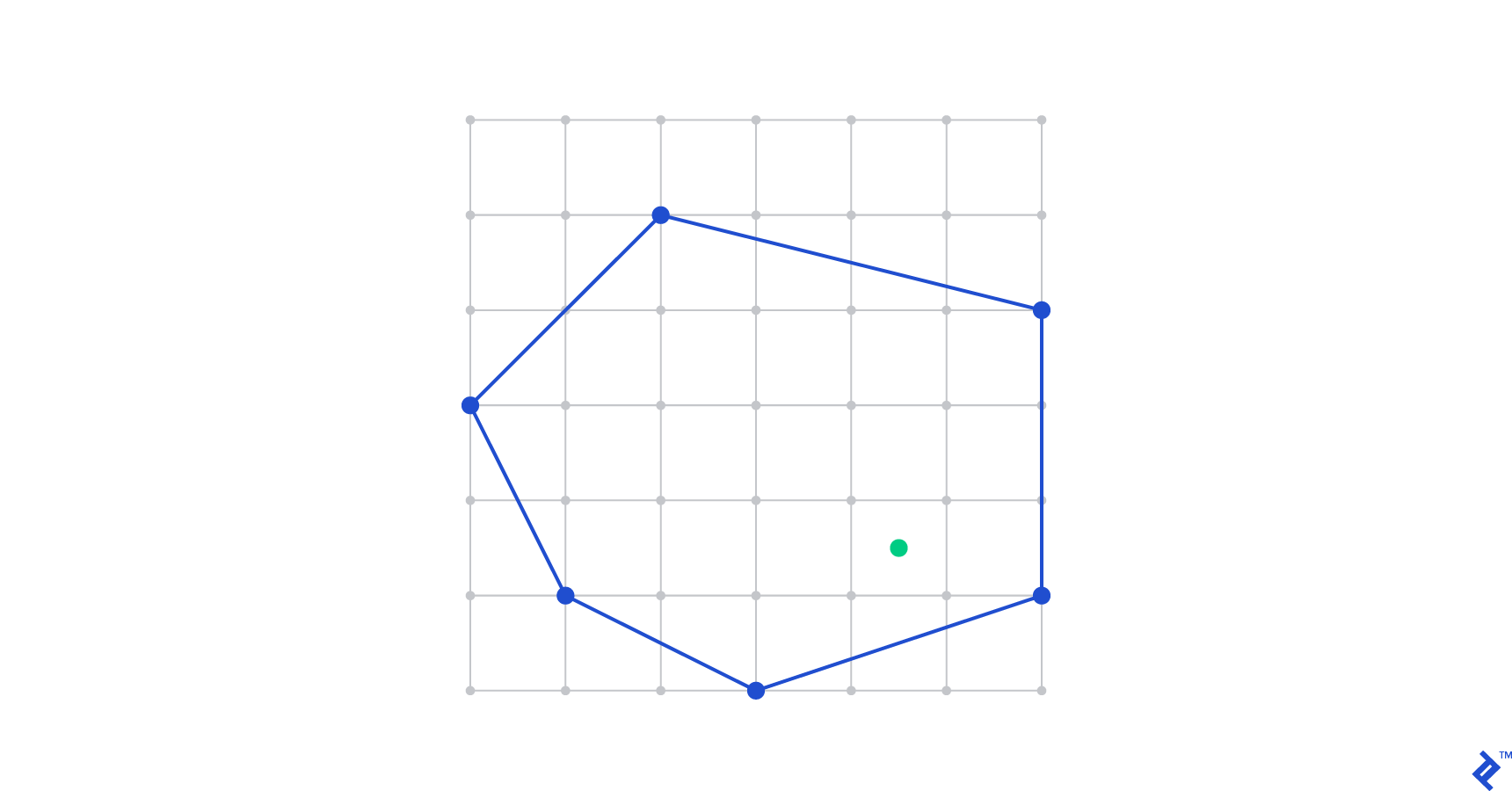 This point-in-polygon problem is a good example of computational geometry in one of its many applications.