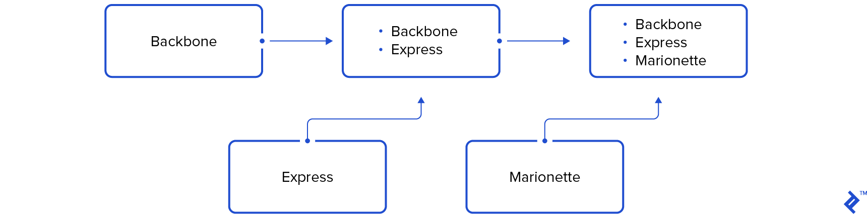 init.js and Javascript