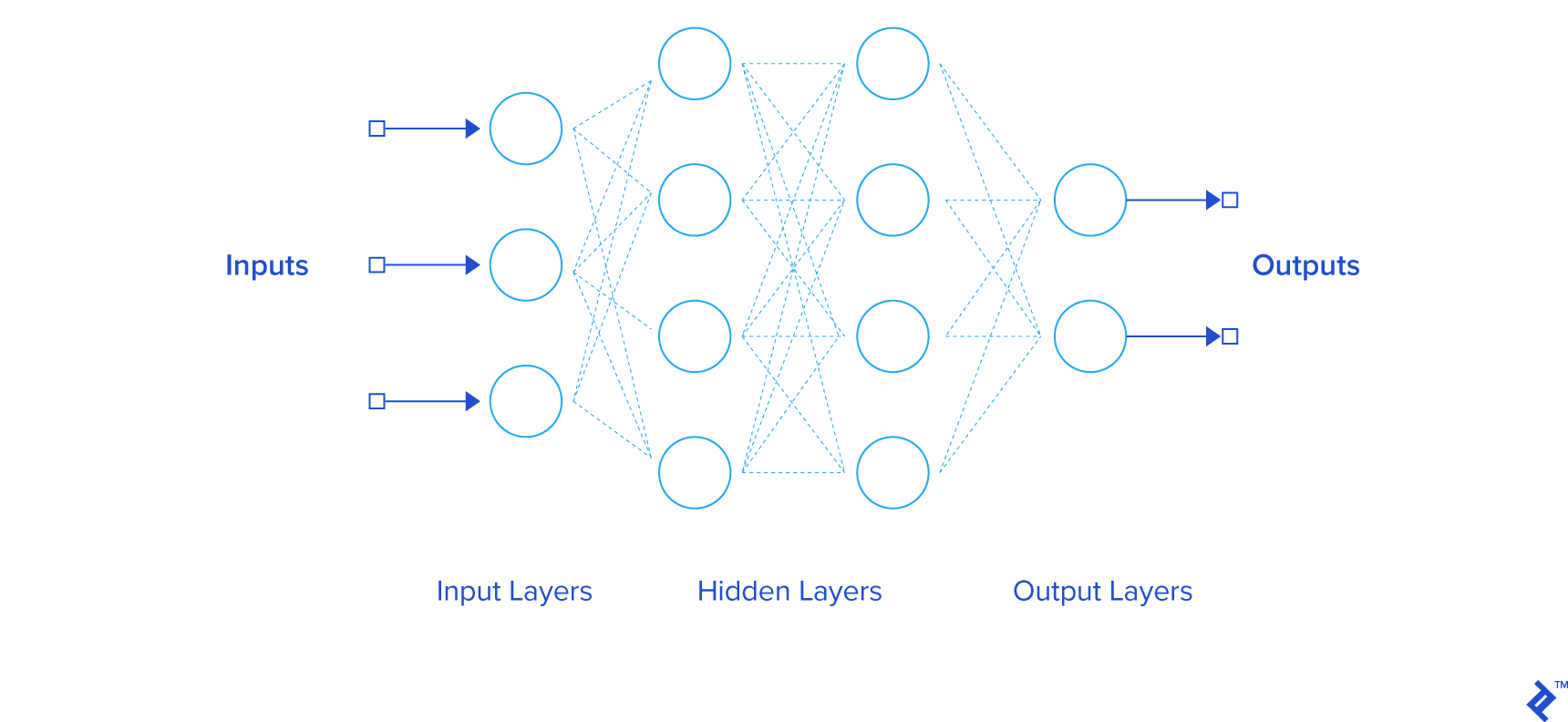 diagram of a simple feedforward neural network, with input and output and learning layers represented as nodes
