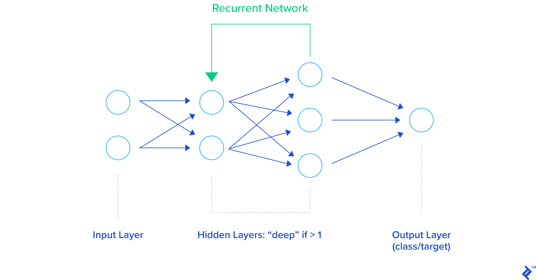 graphical representation of general rnn architecture