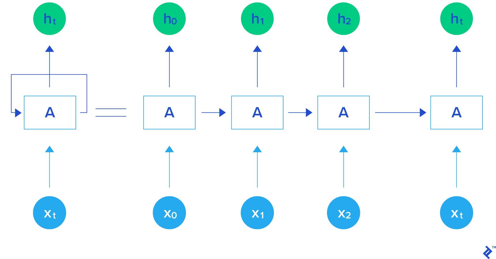 visual illustration of the i/o structure of a recurrent neuron