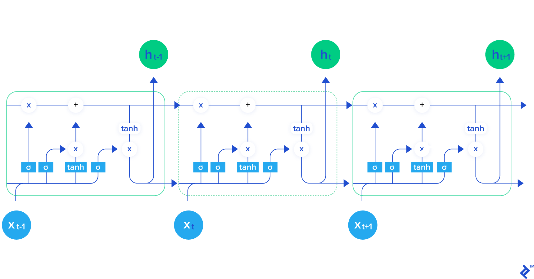 visualization of lstm architecture