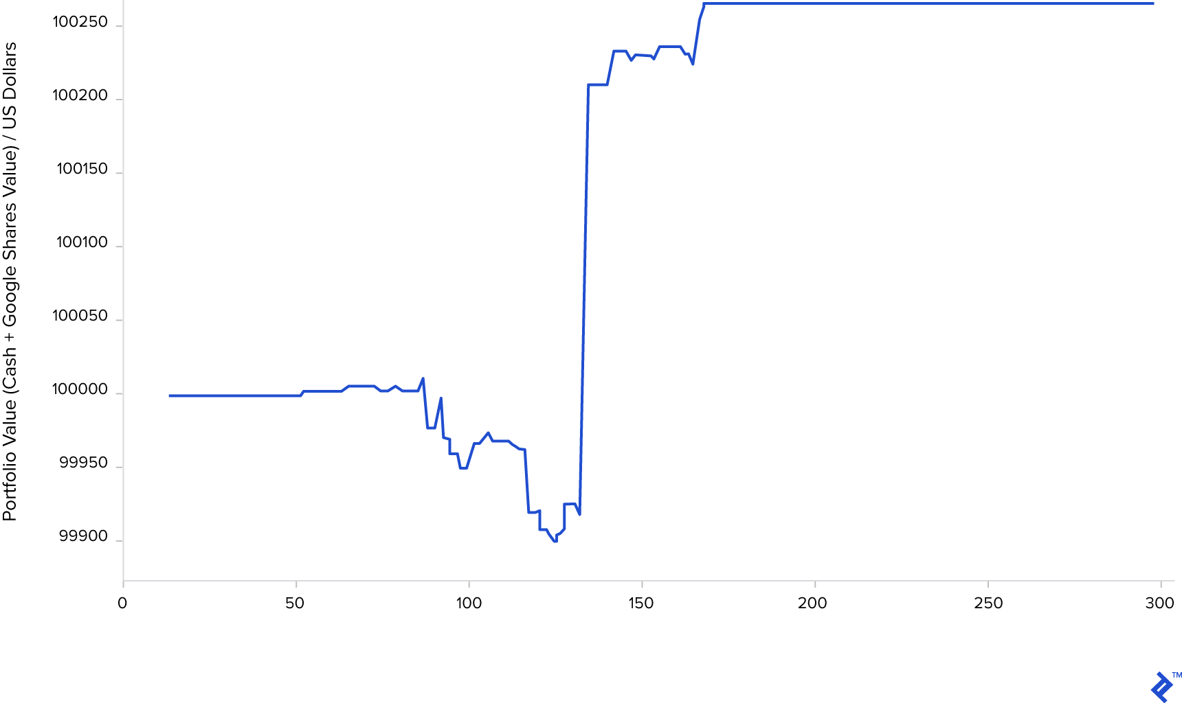 Deep Learning finance graph showing the simulation on unseen data