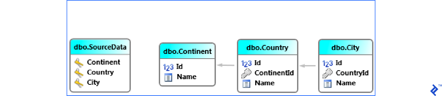 Scheme for example database