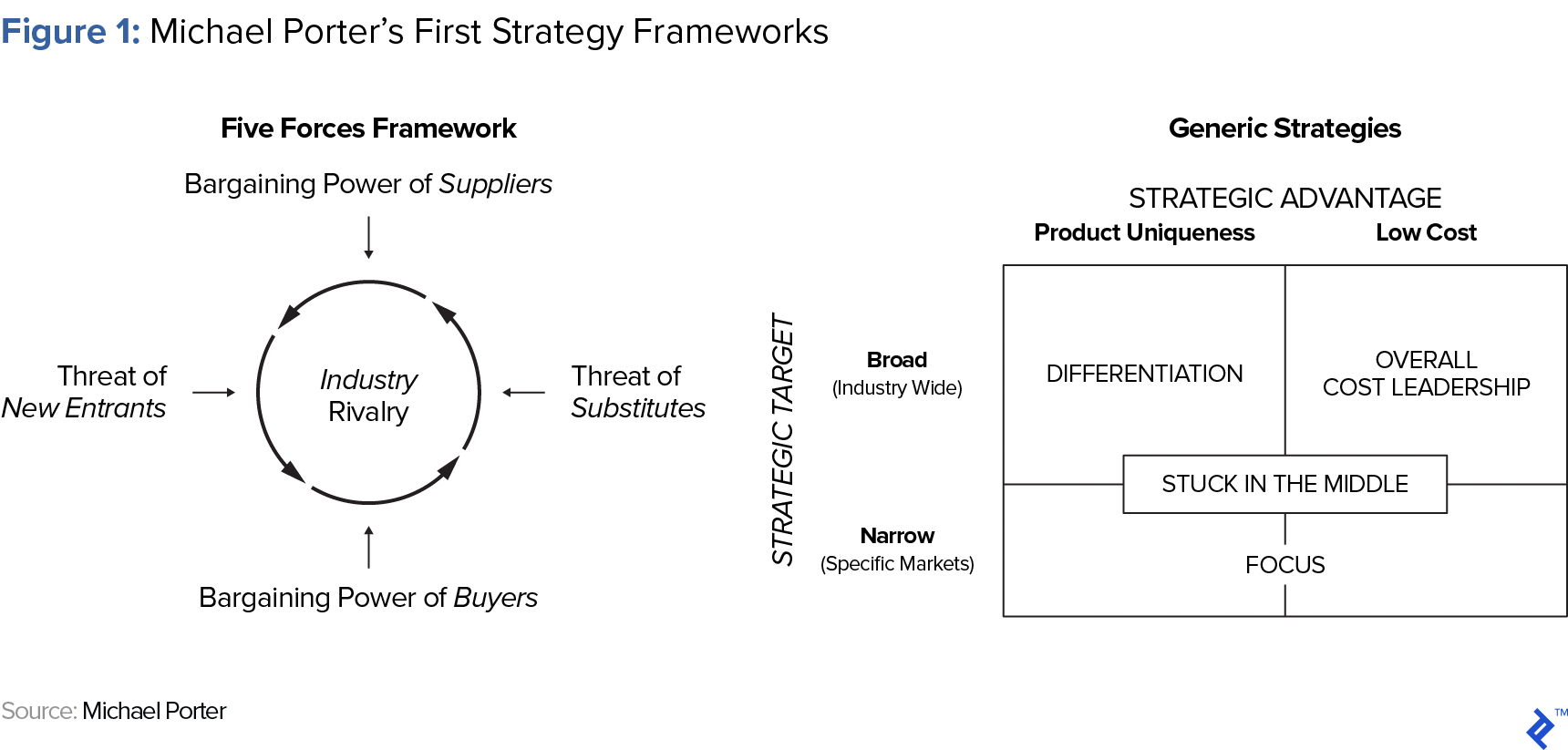 Figure 1: Michael Porter's First Strategy Frameworks