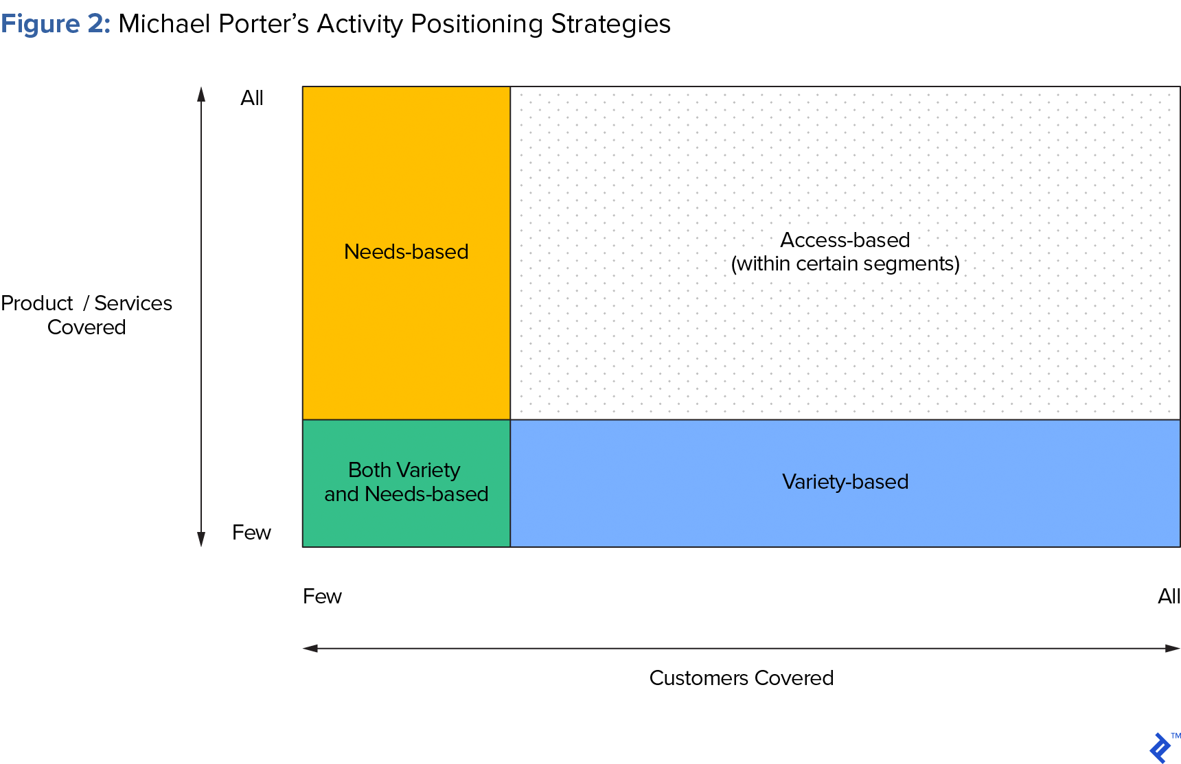 Figure 2: Porter's Activity Positioning Strategies