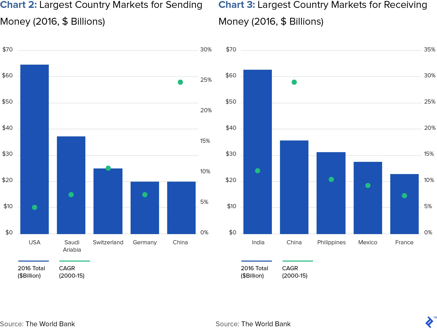 Chart 2: Largest Country Markets for Sending Money (2016, $ Billions) and Chart 3: Largest Country Markets for Receiving Money (2016, $ Billions)