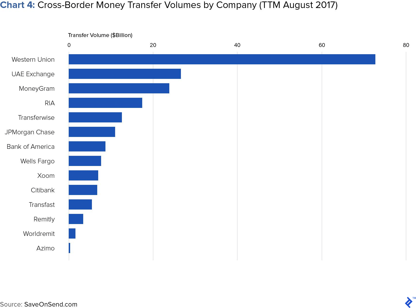 Chart 4: Cross-border Money Transfer Volumes by Company (TTM August 2017)