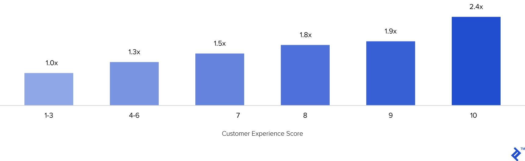 Chart 3: Annual Revenue Increase per customer based on Customer Experience
