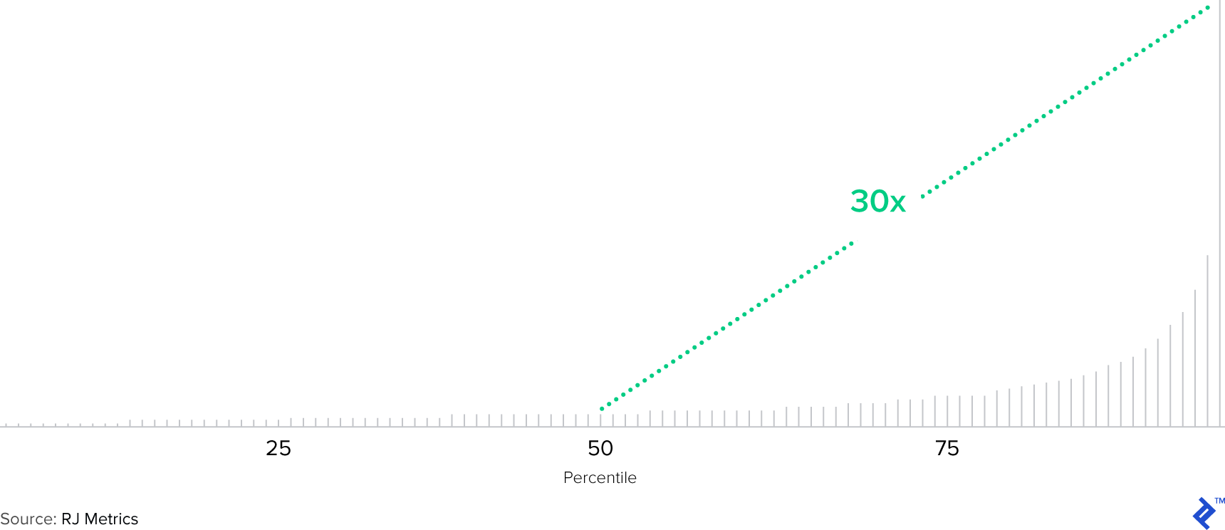 Chart 6: Customer Lifetime Value by Percentile