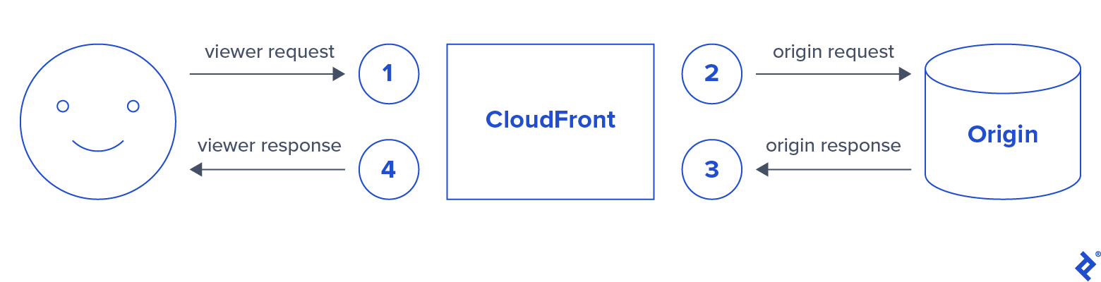 Lambda@Edge can be triggered by four different types of CloudFront events