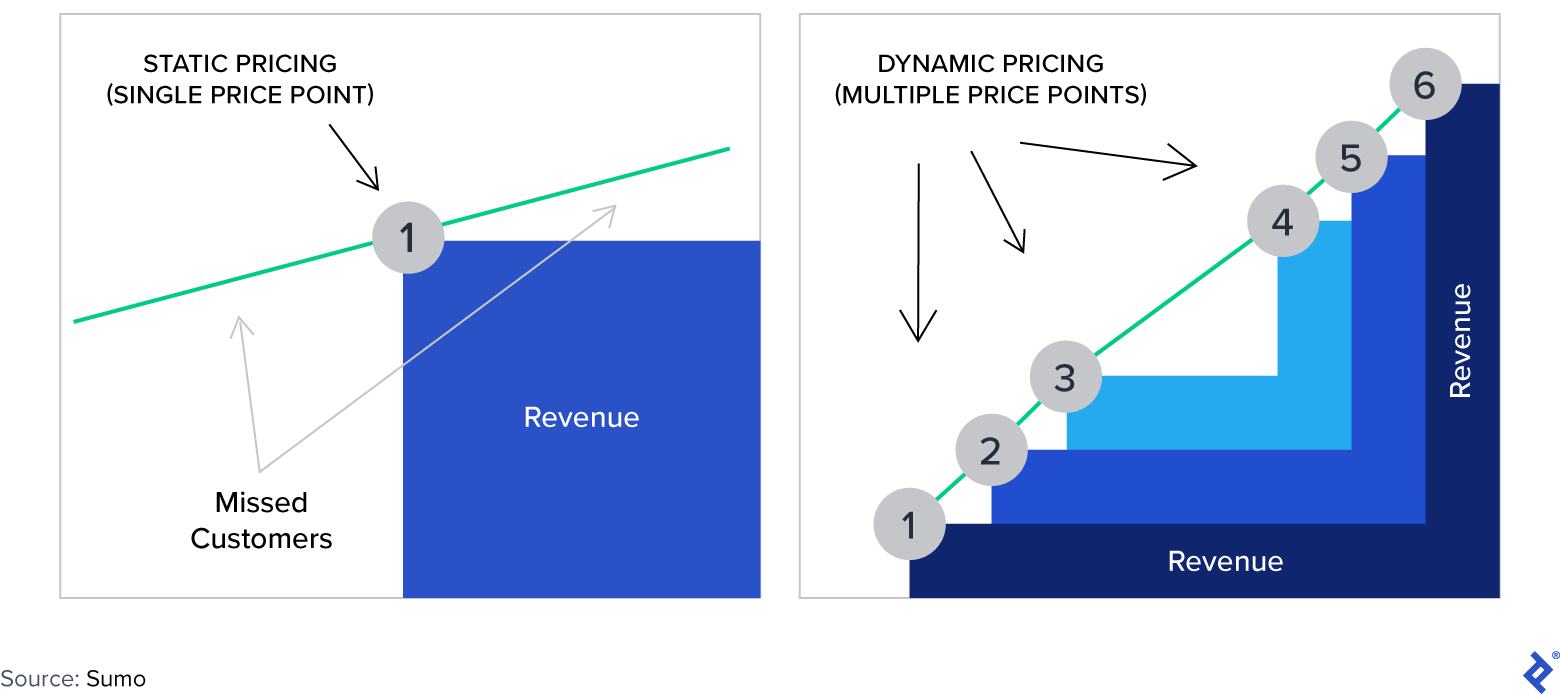 Dynamic vs. Static Pricing
