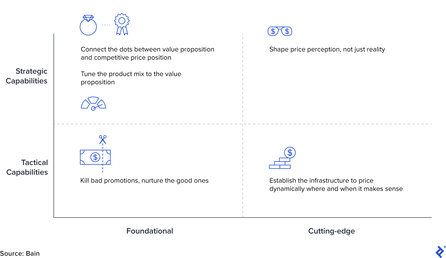 Key Pricing Capabilities