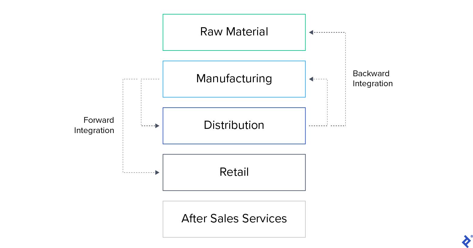 Forward and backward vertical integration