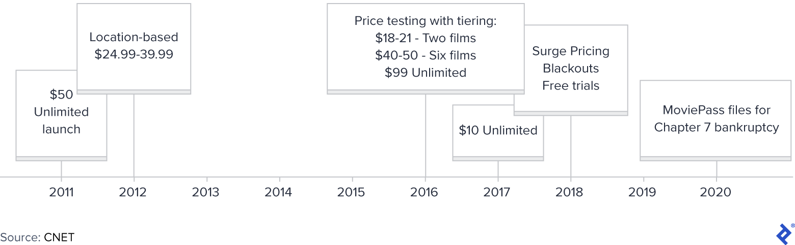 MoviePass Pricing History