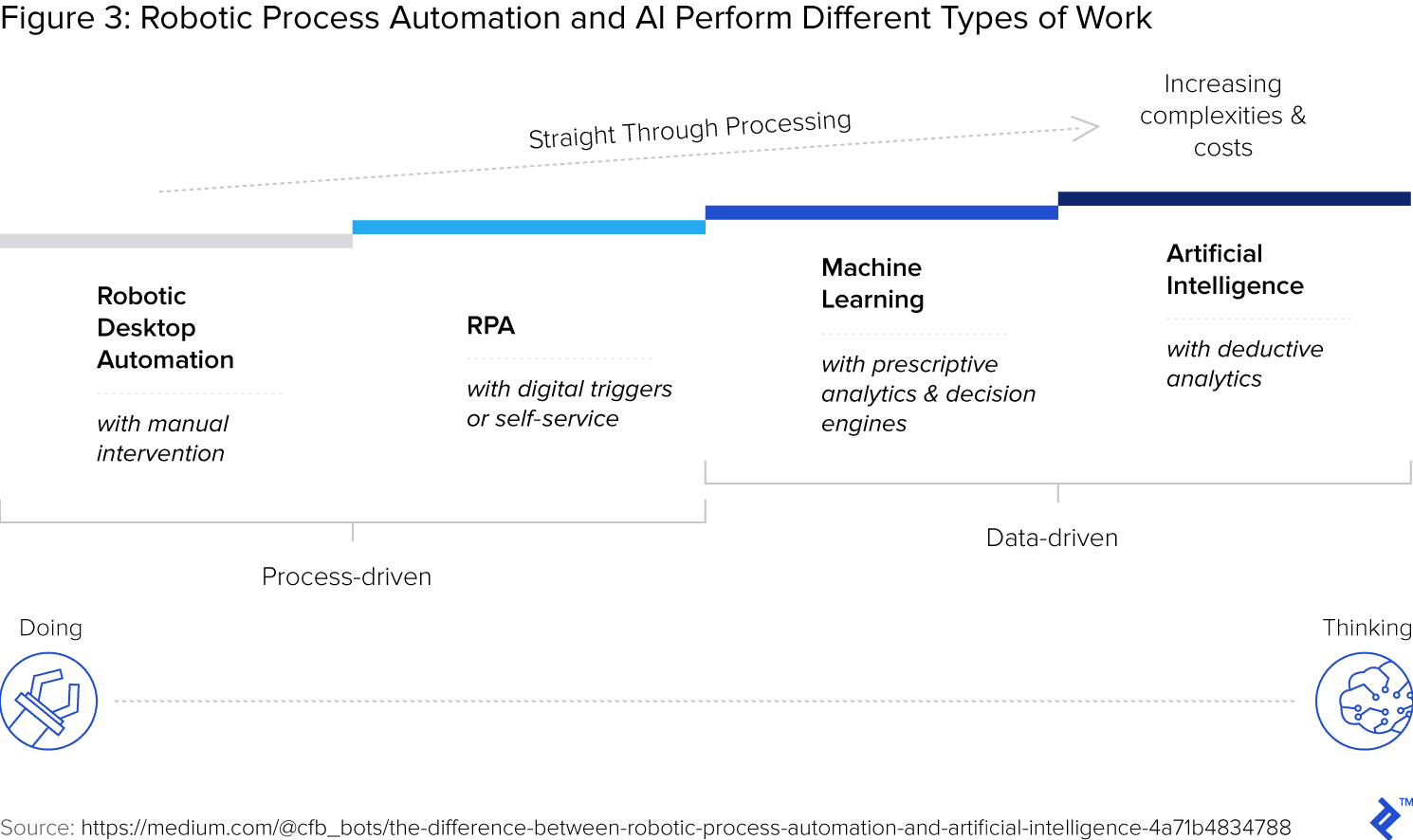 Comparison of robotic desktop automation, RPA, machine learning, and artificial intelligence.
