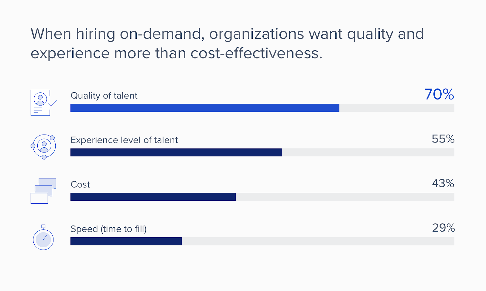 When hiring on-demand, organizations want quality and experience more than cost effectiveness.