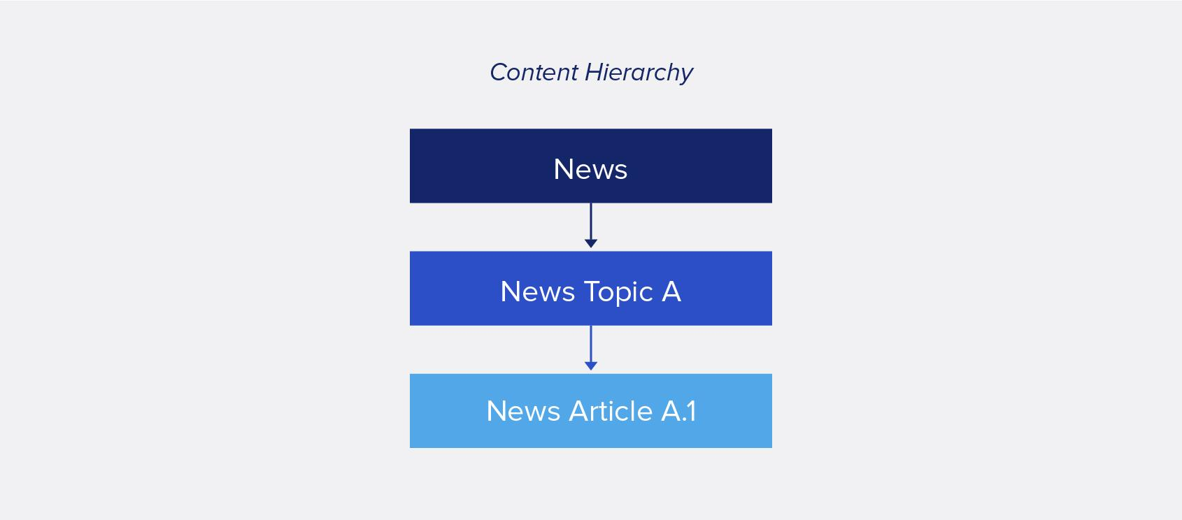 Example of content hierarchy: News flows to News Topic A flows to News Article A.1