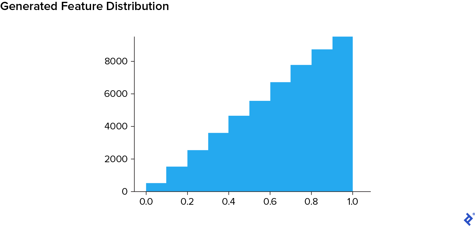 A data point distribution graph resembling a staircase. Most buckets, from 0.1 to 0.2, 0.2 to 0.3, and so on, have about 1,000 more data points in them than the ones to their left. The first, from 0 to 0.1, appears to have about 500.