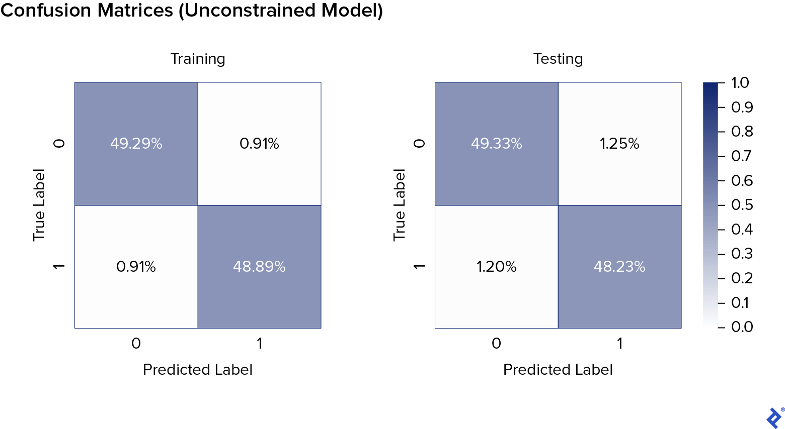 """Unconstrained model's training confusion matrix, a two-by-two checkerboard. The Y axis is called """"True Label,"""" with zero at the top and one at the bottom. The X axis is called """"Predicted Label,"""" with zero on the left and one on the right. The color scale goes from white at zero to dark blue at 0.5. The upper-left and lower-right squares are dark blue, at 49.29% and 48.89% respectively. The other two squares are close to white, both at 0.91%. To the right is a very similar chart but for testing rather than training, with, in reading order, 49.33%, 1.25%, 1.20%, and 48.23%."""