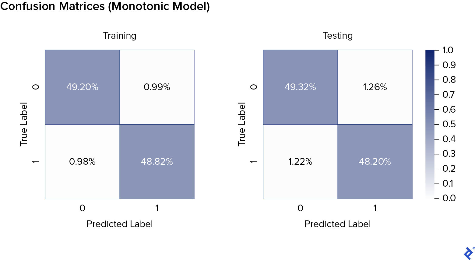 """Monotonic AI model's training confusion matrix, a two-by-two checkerboard. The Y axis is called """"True Label,"""" with zero at the top and one at the bottom. The X axis is called """"Predicted Label,"""" with zero on the left and one on the right. The color scale goes from white at zero to dark blue at 0.5. The upper-left and lower-right squares are dark blue, at 49.20% and 48.82% respectively. The upper-right and lower-left squares are close to white, at 0.99% and 0.98% respectively. To the right is a very similar chart for testing rather than training, with, in reading order, 49.32%, 1.26%, 1.22%, and 48.20%."""