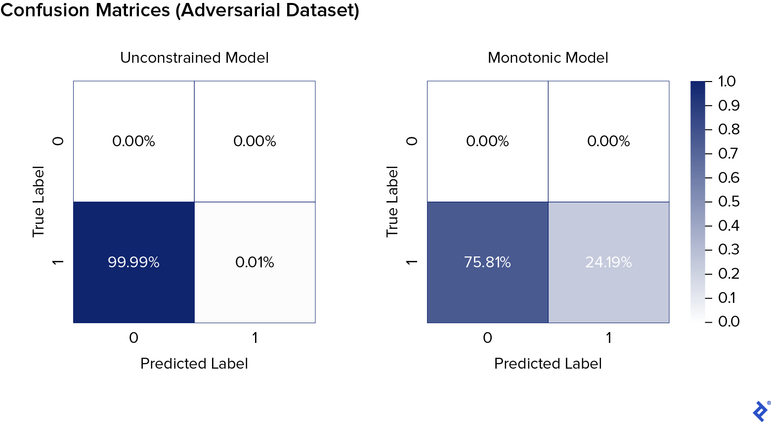 """Unconstrained vs monotonic AI models' training confusion matrices on the same adversarial dataset. Each is a two-by-two checkerboard. The Y axis is called """"True Label,"""" with zero at the top and one at the bottom. The X axis is called """"Predicted Label,"""" with zero on the left and one on the right. The color scale goes from white at zero to dark blue at 1.0. Both matrices' top rows contain only 0.00%. The left-hand (unconstrained) matrix's bottom row reads 99.99% and 0.01%, whereas the right-hand (monotonic) matrix's bottom row reads 75.81% and 24.19%."""