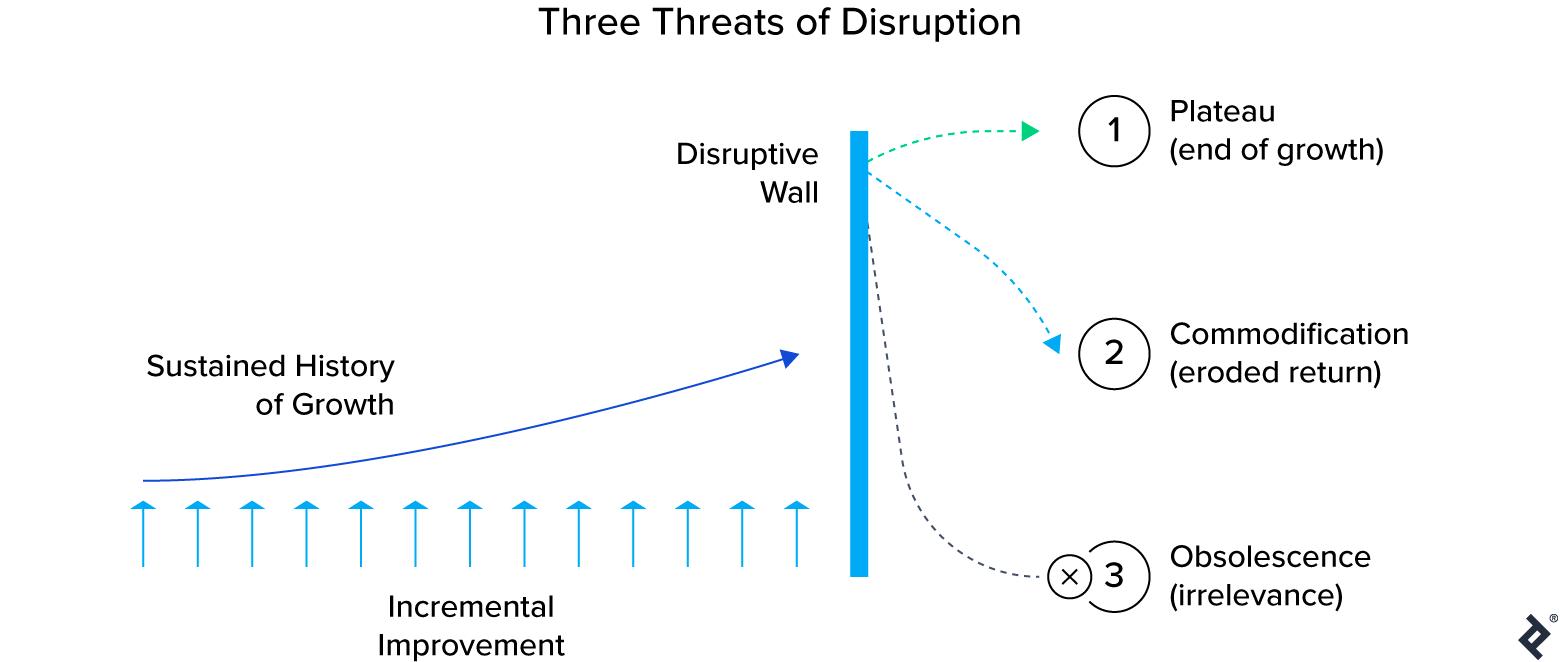 Three threats of disruption